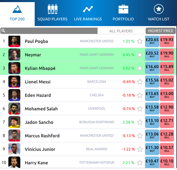 football index shares
