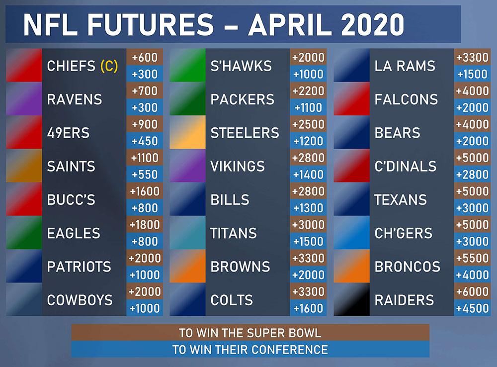 nfl futures